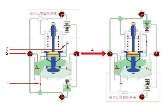 ZJY46H活塞式减压阀双反馈系统切huan趣胜ping台app原理