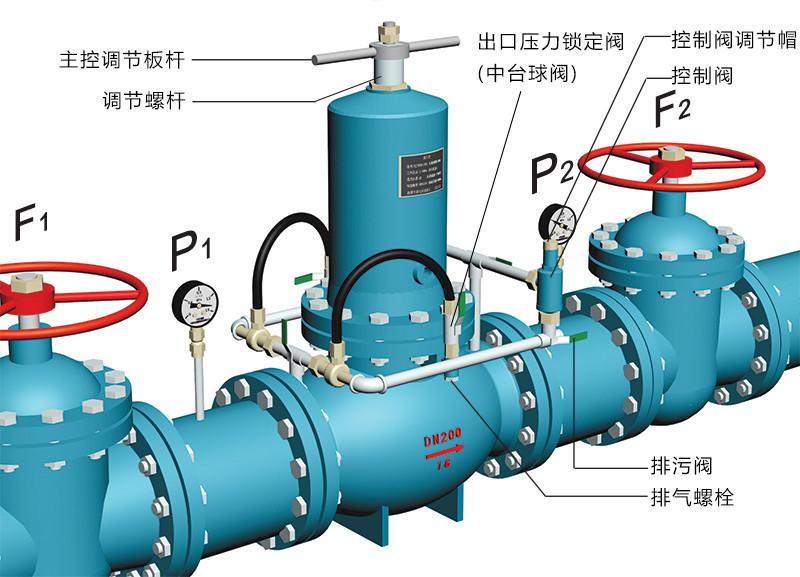 ZJY46H活塞式减压阀调试说明示意图