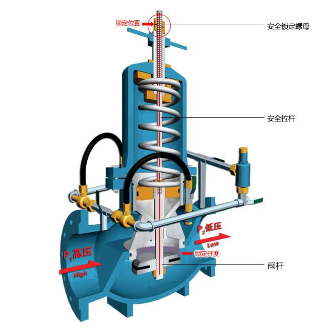 ZJY46H活塞式减压阀出口压力锁定系统工作原理图